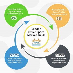 Overview of London's Commercial Property Market - 3rd Quarter 2014 from LondonOfficeSpace.com