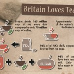 How Much Tea do the British Really Drink? Infographic Thumbnail