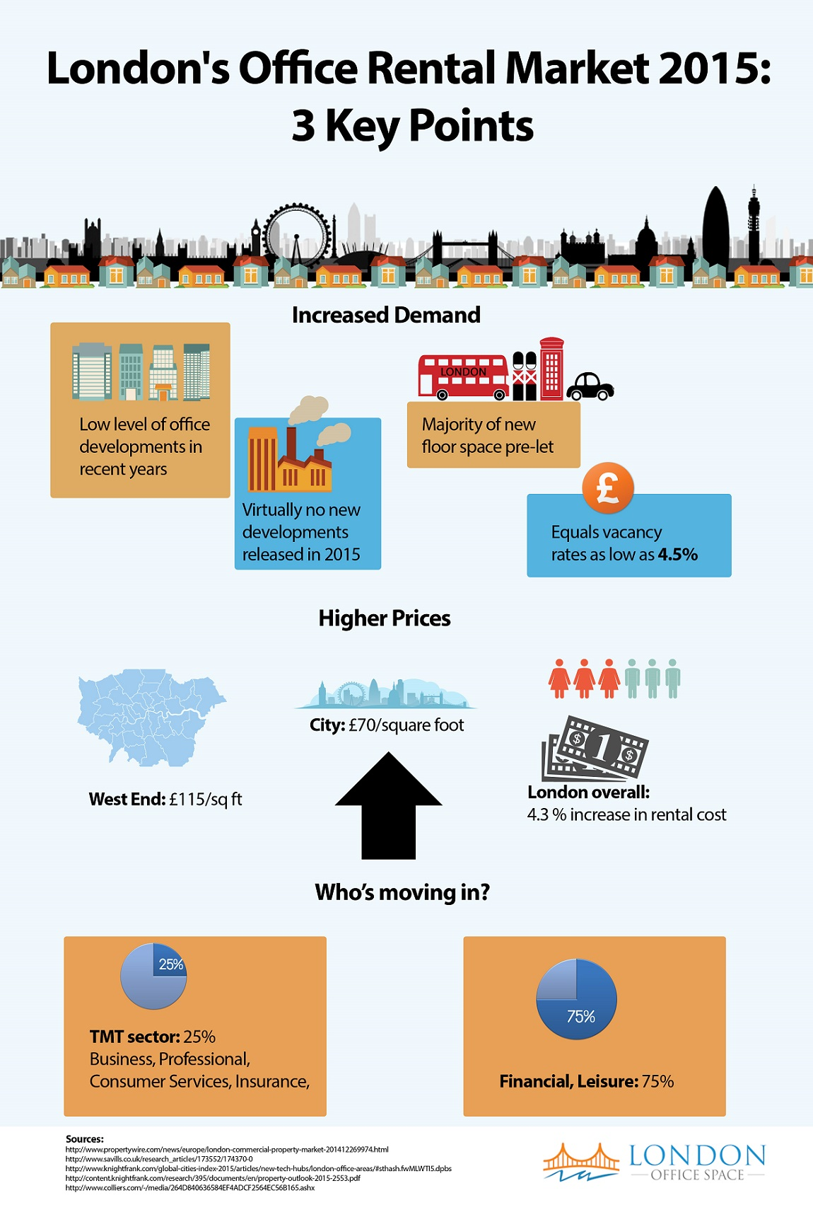 London office rental market 2015 - Key trends infographic
